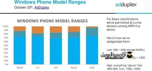 نسب هواتف ويندوز للفئات السعريه المختلفه